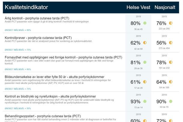 Kvalitetsindikatorer fra Norsk Porfyriregister